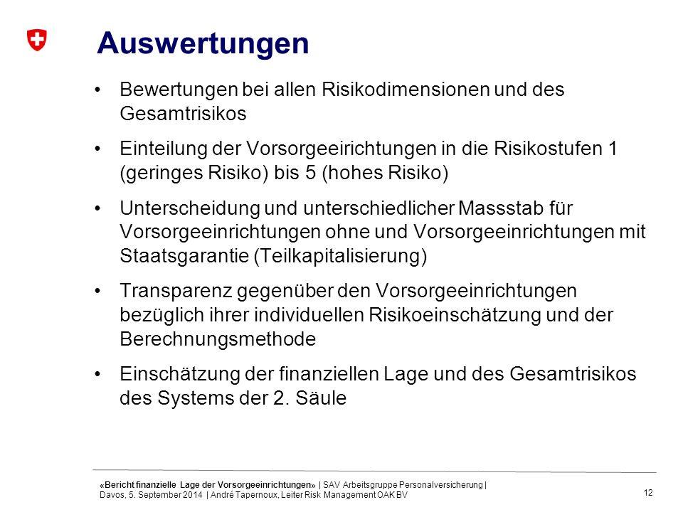 12 Auswertungen Bewertungen bei allen Risikodimensionen und des Gesamtrisikos Einteilung der Vorsorgeeirichtungen in die Risikostufen 1 (geringes Risiko) bis 5 (hohes Risiko) Unterscheidung und unterschiedlicher Massstab für Vorsorgeeinrichtungen ohne und Vorsorgeeinrichtungen mit Staatsgarantie (Teilkapitalisierung) Transparenz gegenüber den Vorsorgeeinrichtungen bezüglich ihrer individuellen Risikoeinschätzung und der Berechnungsmethode Einschätzung der finanziellen Lage und des Gesamtrisikos des Systems der 2.