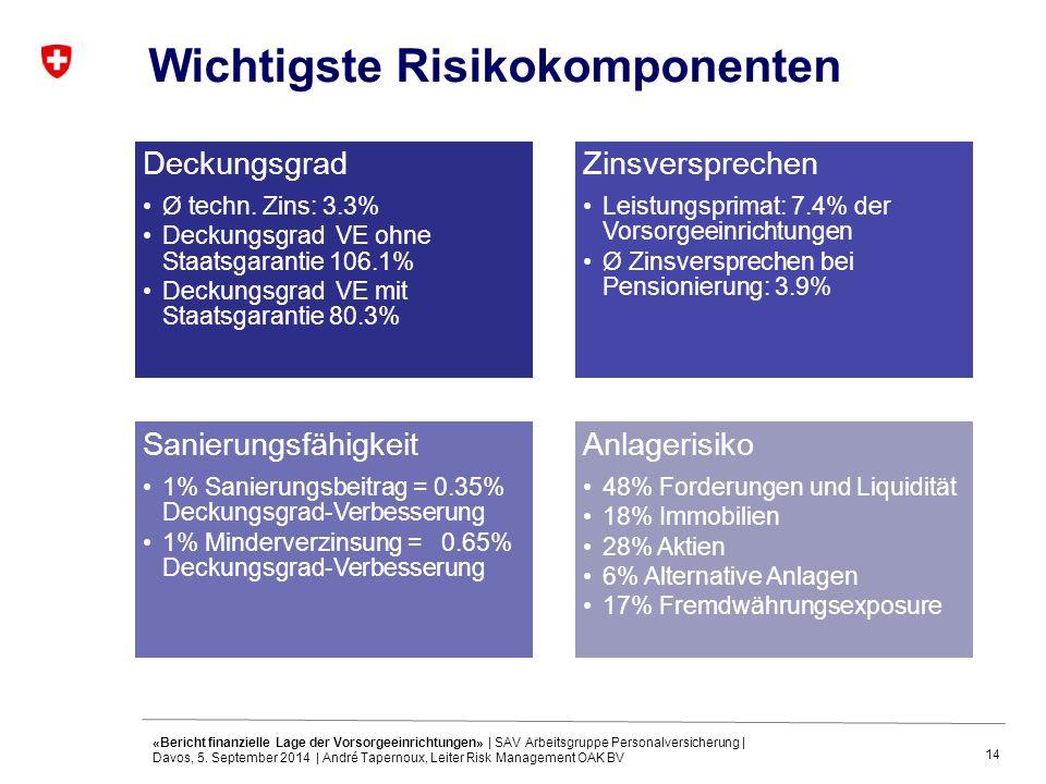 14 Wichtigste Risikokomponenten Deckungsgrad Ø techn. Zins: 3.3% Deckungsgrad VE ohne Staatsgarantie 106.1% Deckungsgrad VE mit Staatsgarantie 80.3% Z