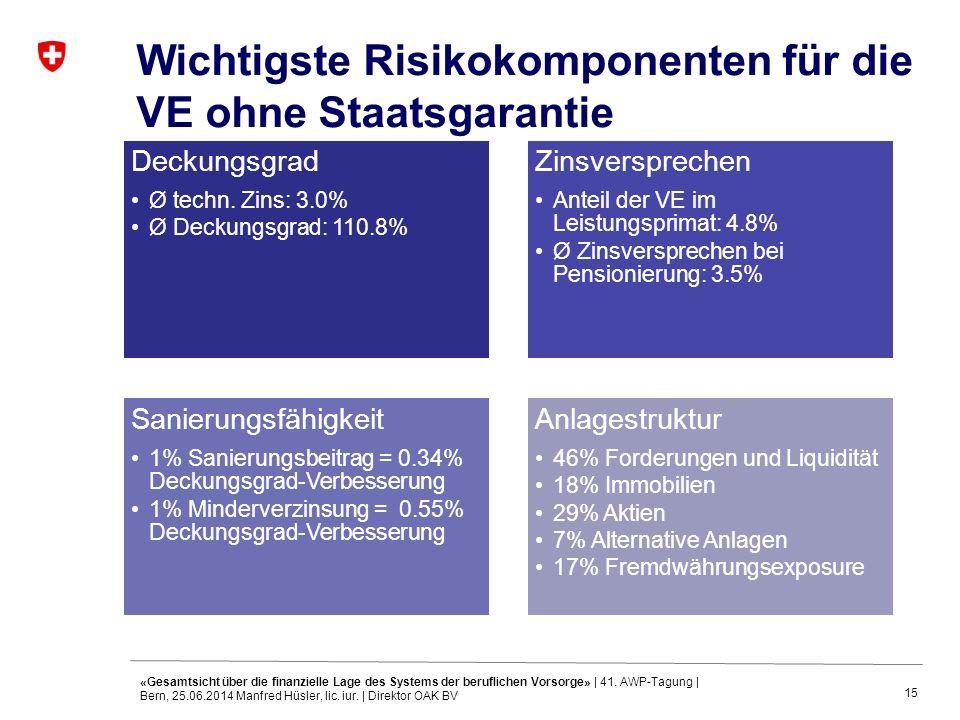 15 Wichtigste Risikokomponenten für die VE ohne Staatsgarantie «Gesamtsicht über die finanzielle Lage des Systems der beruflichen Vorsorge» | 41. AWP-