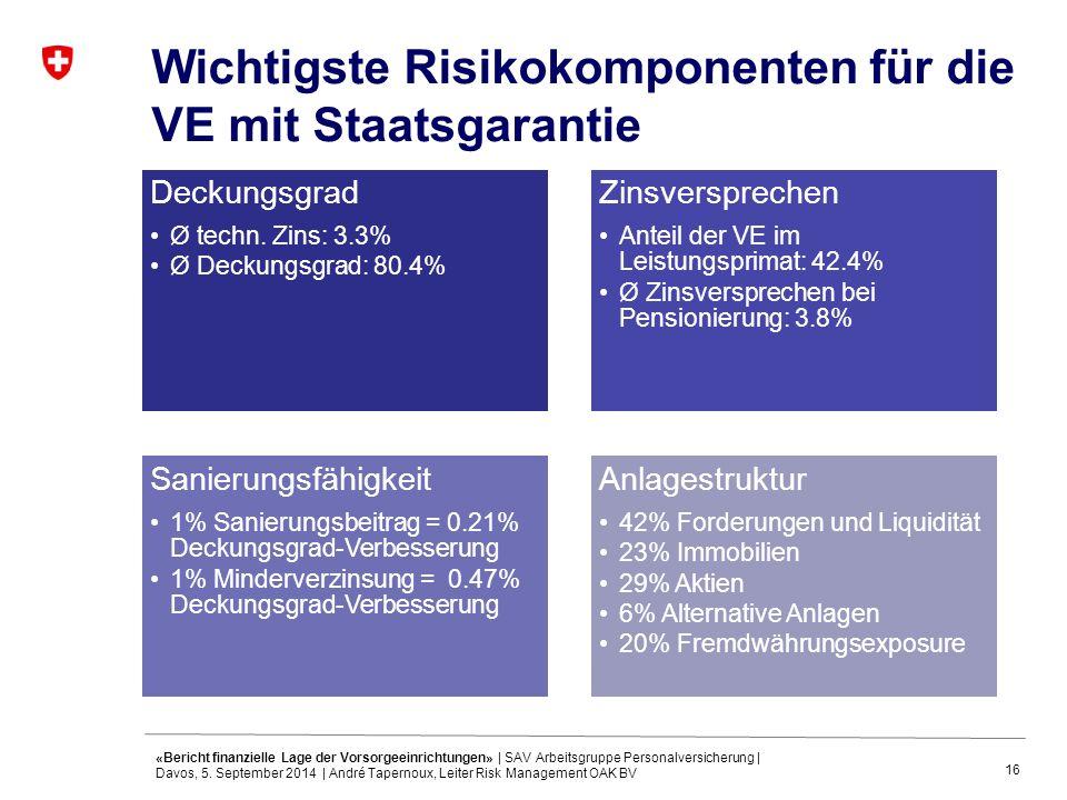 16 Wichtigste Risikokomponenten für die VE mit Staatsgarantie Deckungsgrad Ø techn. Zins: 3.3% Ø Deckungsgrad: 80.4% Zinsversprechen Anteil der VE im