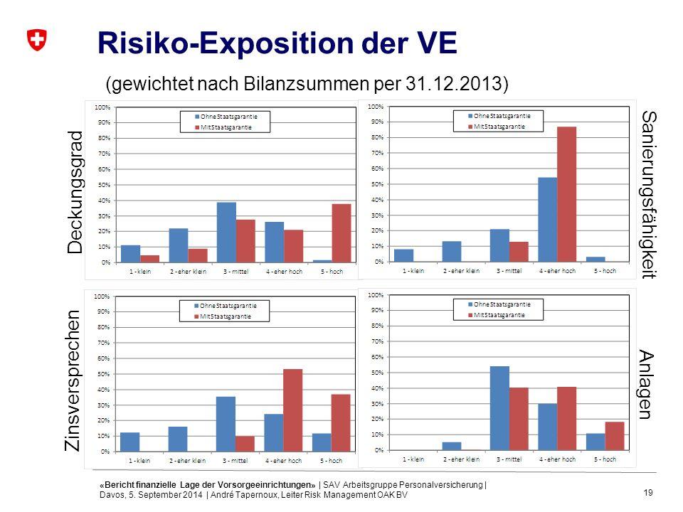 19 Risiko-Exposition der VE (gewichtet nach Bilanzsummen per 31.12.2013) Zinsversprechen Deckungsgrad Anlagen Sanierungsfähigkeit «Bericht finanzielle Lage der Vorsorgeeinrichtungen» | SAV Arbeitsgruppe Personalversicherung | Davos, 5.