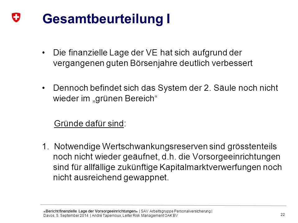 22 Gesamtbeurteilung I Die finanzielle Lage der VE hat sich aufgrund der vergangenen guten Börsenjahre deutlich verbessert Dennoch befindet sich das System der 2.