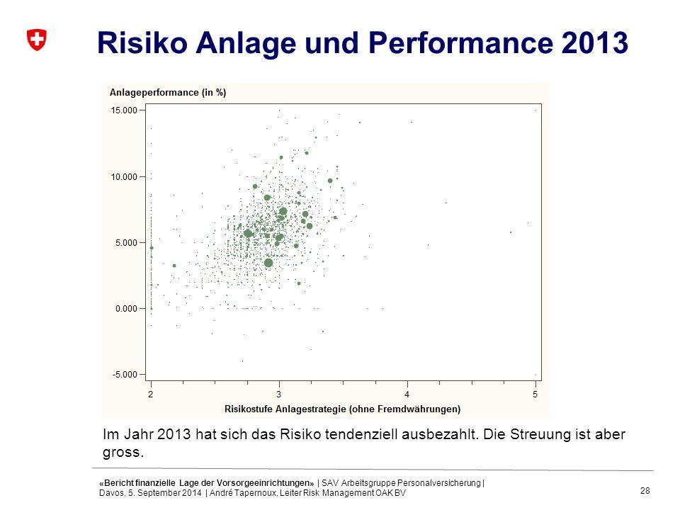 28 Risiko Anlage und Performance 2013 «Bericht finanzielle Lage der Vorsorgeeinrichtungen» | SAV Arbeitsgruppe Personalversicherung | Davos, 5.