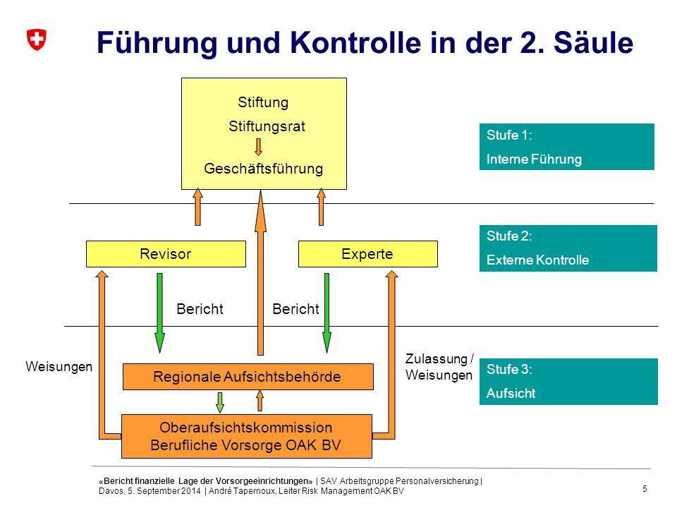 5 Führung und Kontrolle in der 2. Säule Stiftungsrat Geschäftsführung Stufe 1: Interne Führung Stiftung RevisorExperte Stufe 2: Externe Kontrolle Stuf