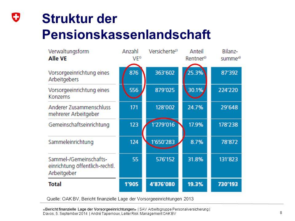 8 Struktur der Pensionskassenlandschaft Quelle: OAK BV, Bericht finanzielle Lage der Vorsorgeeinrichtungen 2013 «Bericht finanzielle Lage der Vorsorgeeinrichtungen» | SAV Arbeitsgruppe Personalversicherung | Davos, 5.