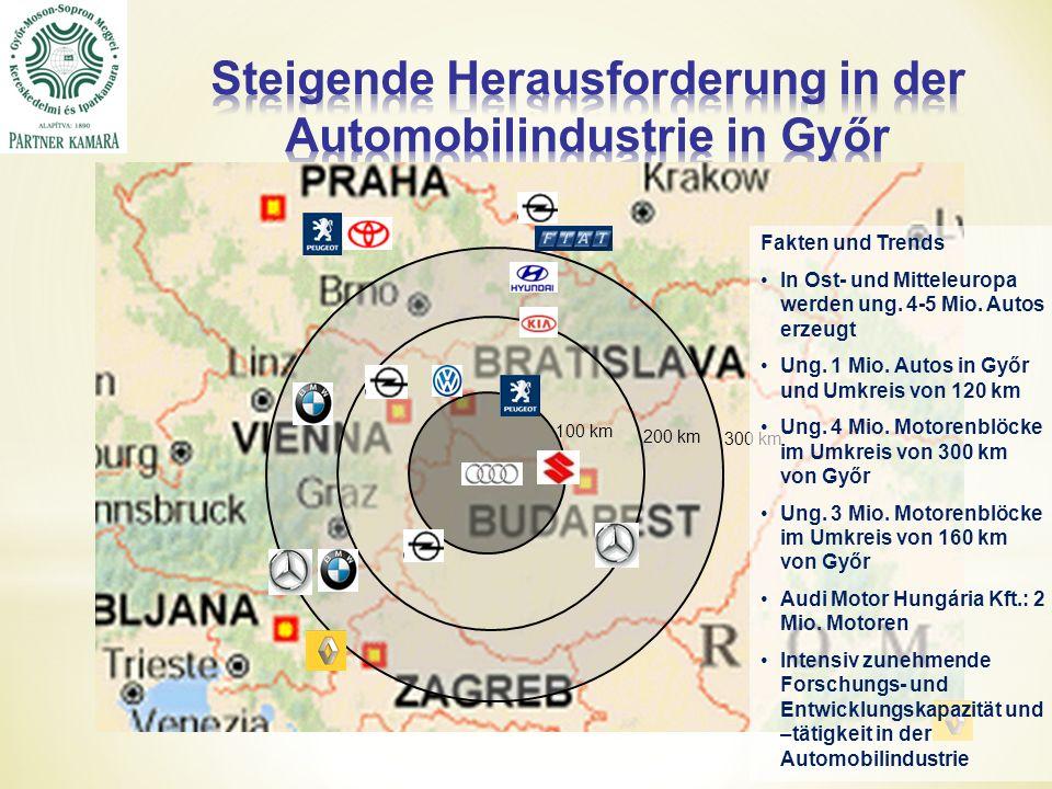 100 km 200 km 300 km Fakten und Trends In Ost- und Mitteleuropa werden ung.
