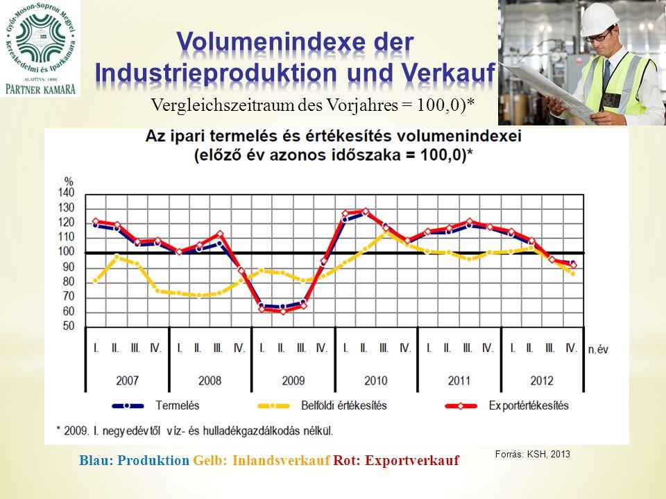 Forrás: KSH, 2013 Vergleichszeitraum des Vorjahres = 100,0)* Blau: Produktion Gelb: Inlandsverkauf Rot: Exportverkauf
