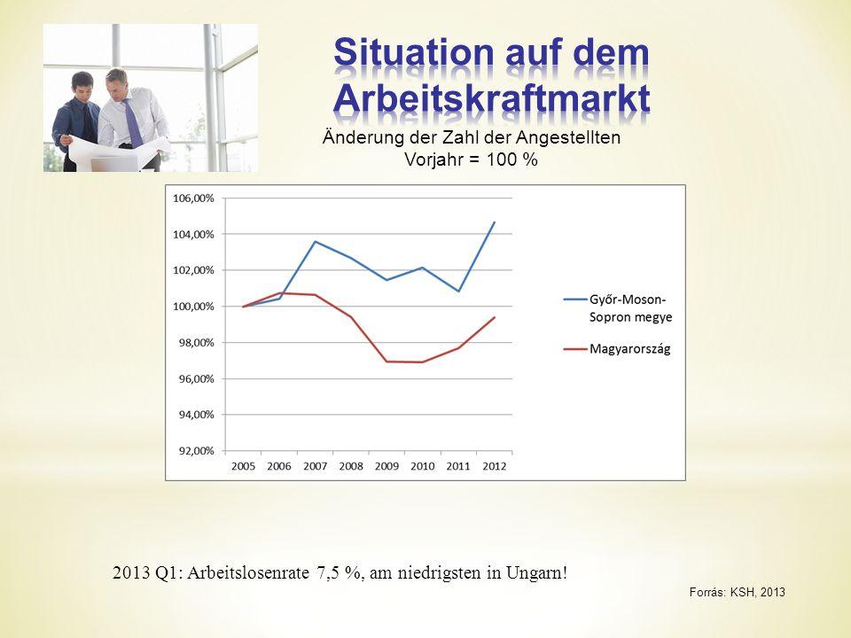Forrás: KSH, 2013 2013 Q1: Arbeitslosenrate 7,5 %, am niedrigsten in Ungarn.