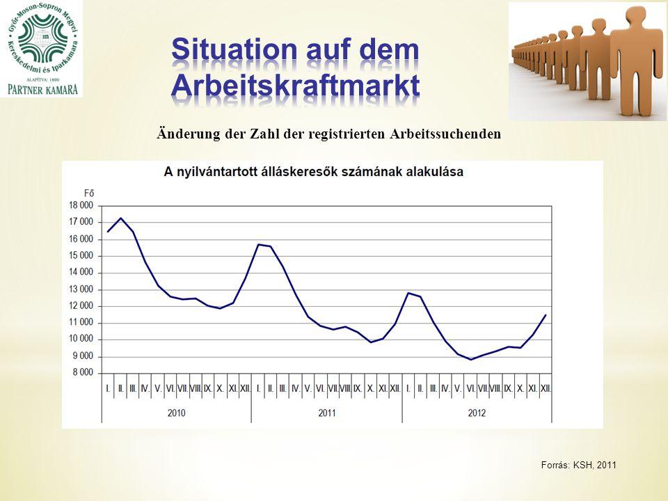 Forrás: KSH, 2011 Änderung der Zahl der registrierten Arbeitssuchenden