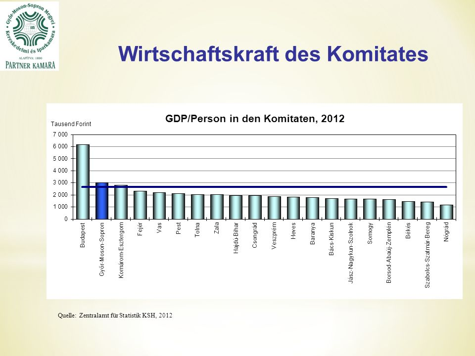 Wirtschaftskraft des Komitates Quelle: Zentralamt für Statistik KSH, 2012