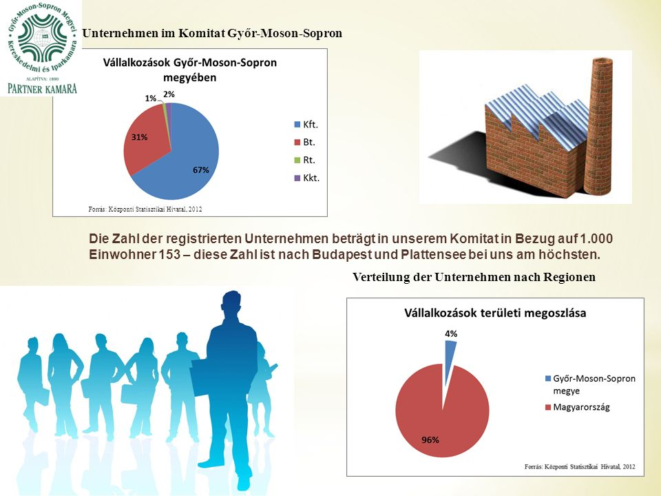 Verteilung des Produktionswertes und der Zahl der Angestellten in der Industrie, 2012* Produktion Zahl der Angestellten Angaben über die, mindestens 49 Mitarbeiter beschäftigenden Unternehmen im Komitat Győr-Moson-Sopron