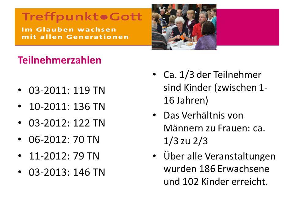 Teilnehmerzahlen 03-2011: 119 TN 10-2011: 136 TN 03-2012: 122 TN 06-2012: 70 TN 11-2012: 79 TN 03-2013: 146 TN Ca. 1/3 der Teilnehmer sind Kinder (zwi