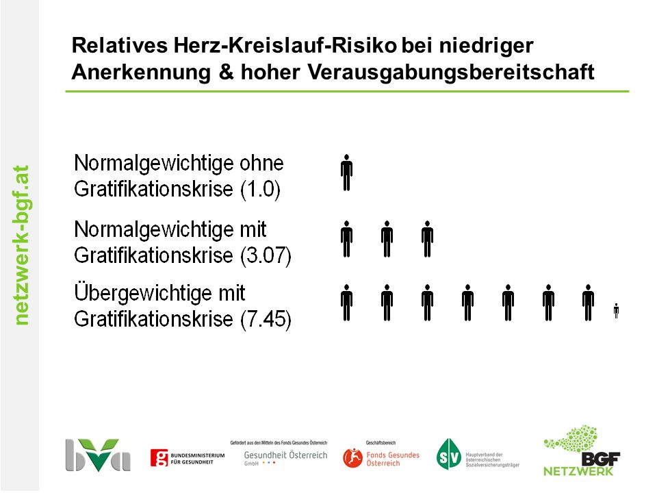 netzwerk-bgf.at Relatives Herz-Kreislauf-Risiko bei niedriger Anerkennung & hoher Verausgabungsbereitschaft