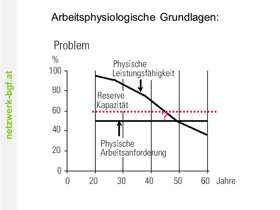 netzwerk-bgf.at Arbeitsphysiologische Grundlagen: