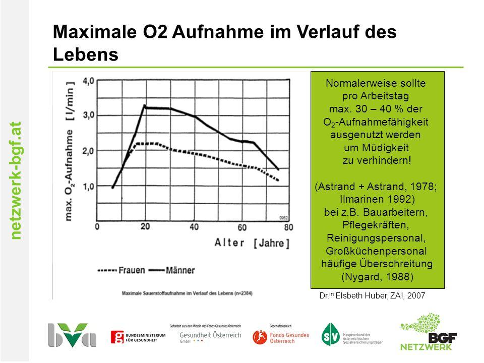 Maximale O2 Aufnahme im Verlauf des Lebens Normalerweise sollte pro Arbeitstag max.