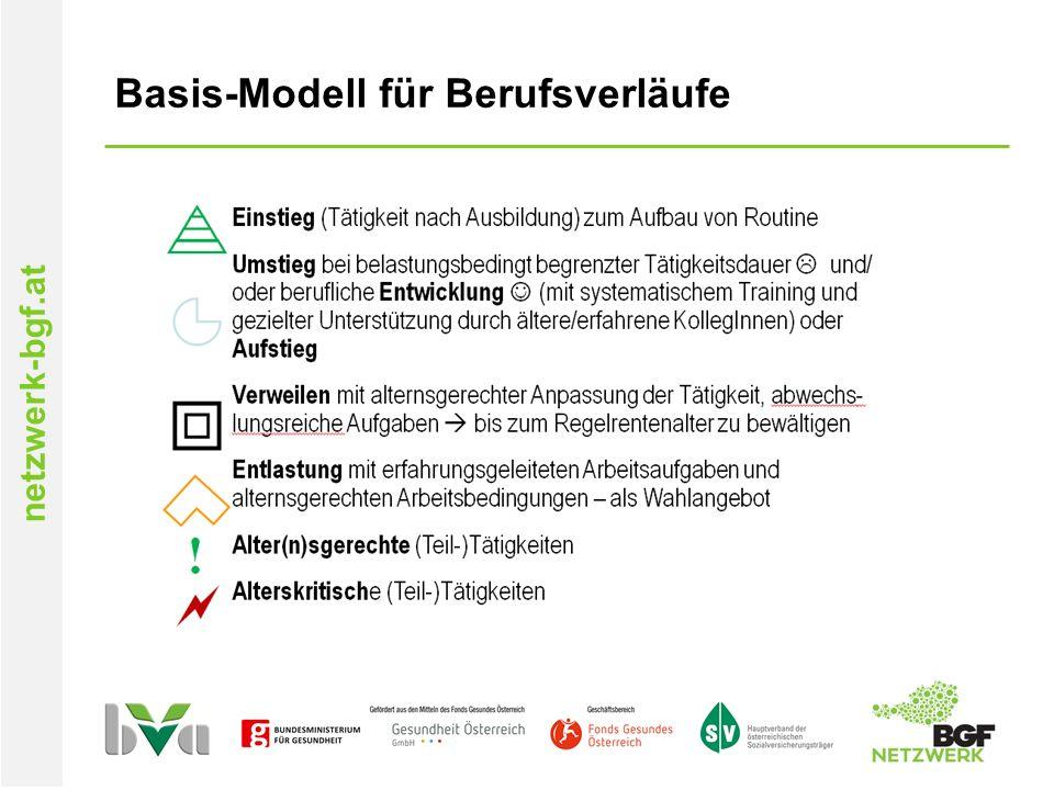 netzwerk-bgf.at Basis-Modell für Berufsverläufe