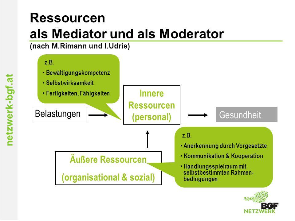 netzwerk-bgf.at Ressourcen als Mediator und als Moderator (nach M.Rimann und I.Udris) Belastungen Gesundheit Innere Ressourcen (personal) Äußere Ressourcen (organisational & sozial) z.B.