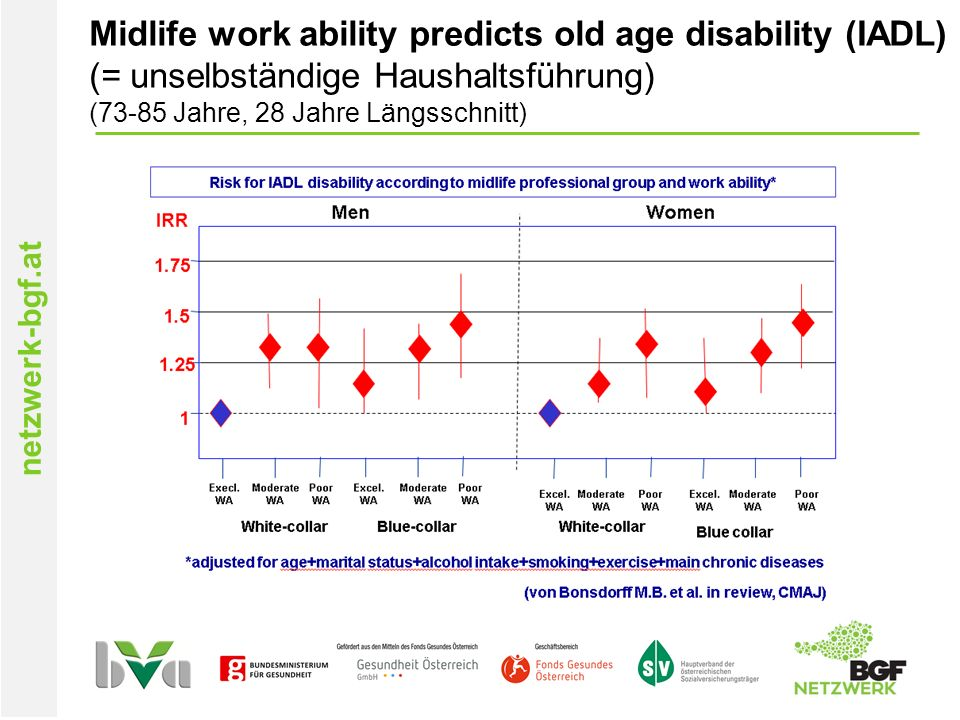 netzwerk-bgf.at Midlife work ability predicts old age disability (IADL) (= unselbständige Haushaltsführung) (73-85 Jahre, 28 Jahre Längsschnitt)