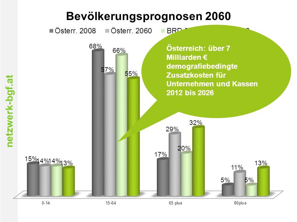 netzwerk-bgf.at Österreich: über 7 Milliarden € demografiebedingte Zusatzkosten für Unternehmen und Kassen 2012 bis 2026