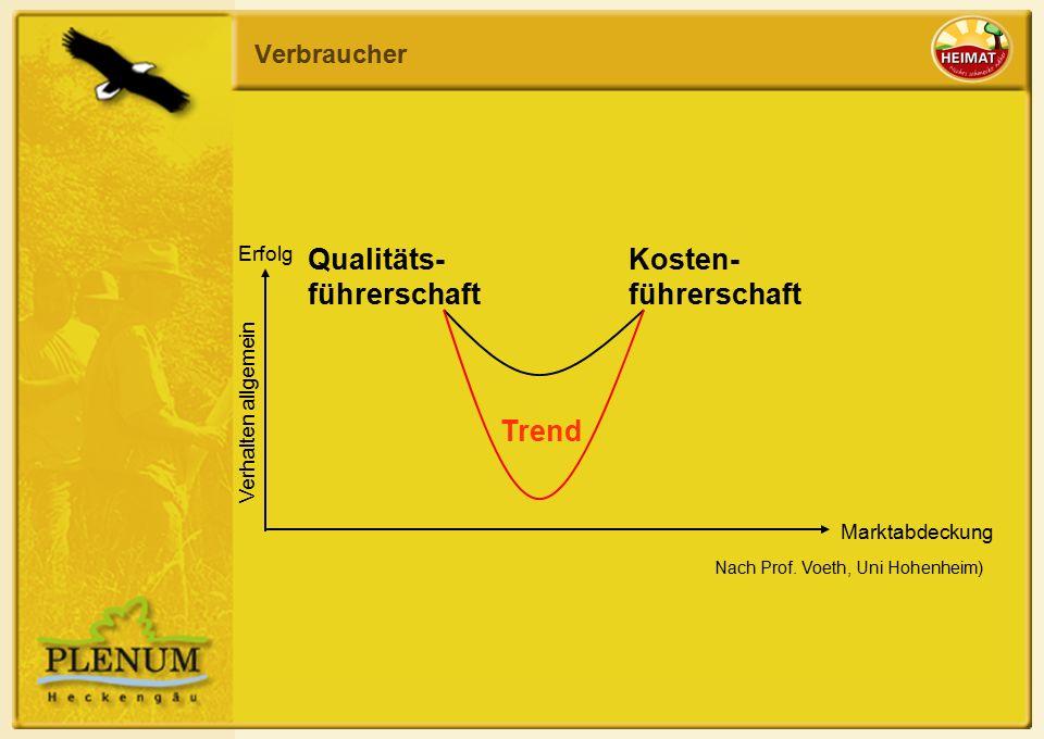 Verbraucher Qualitäts- führerschaft Kosten- führerschaft Erfolg Marktabdeckung Verhalten allgemein Trend Nach Prof.