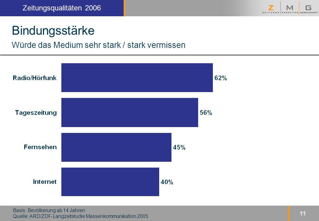 Kopfzeile Zeitungsqualitäten 2006 11 Bindungsstärke Würde das Medium sehr stark / stark vermissen Basis: Bevölkerung ab 14 Jahren Quelle: ARD/ZDF-Langzeitstudie Massenkommunikation 2005