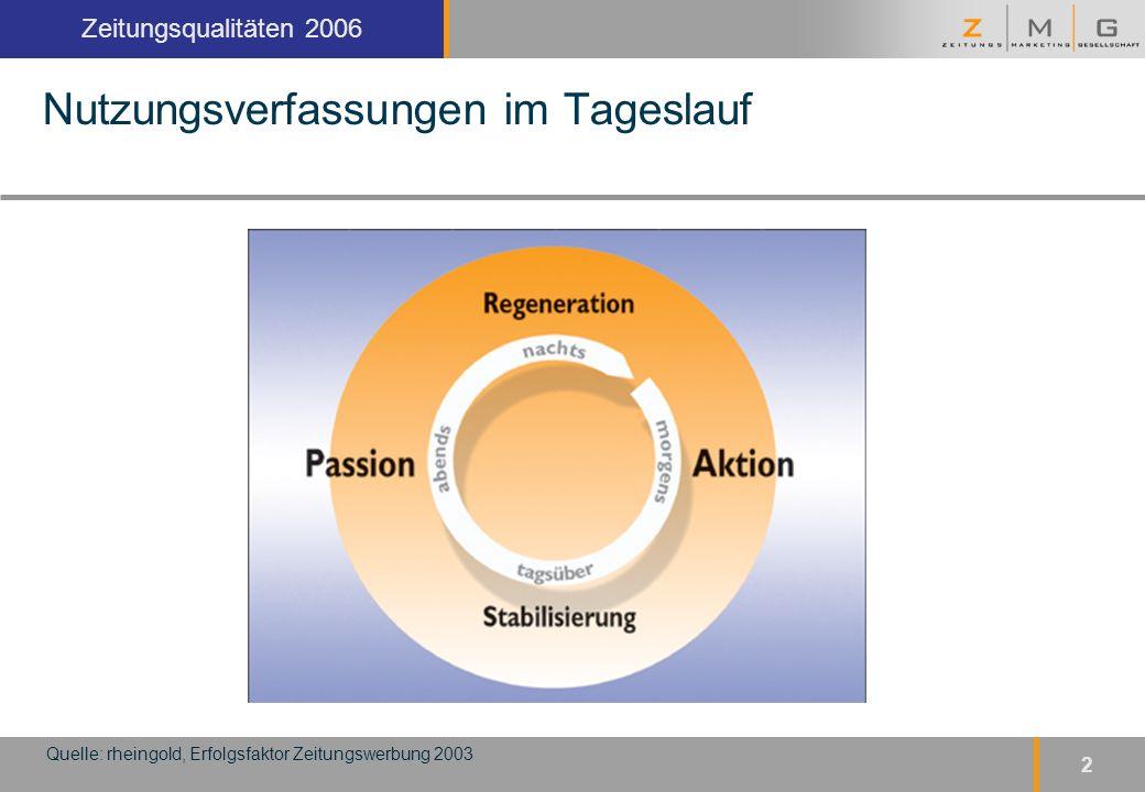 Kopfzeile Zeitungsqualitäten 2006 2 Nutzungsverfassungen im Tageslauf Quelle: rheingold, Erfolgsfaktor Zeitungswerbung 2003