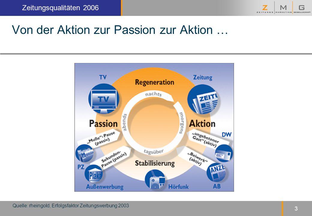 Kopfzeile Zeitungsqualitäten 2006 3 Von der Aktion zur Passion zur Aktion … Quelle: rheingold, Erfolgsfaktor Zeitungswerbung 2003