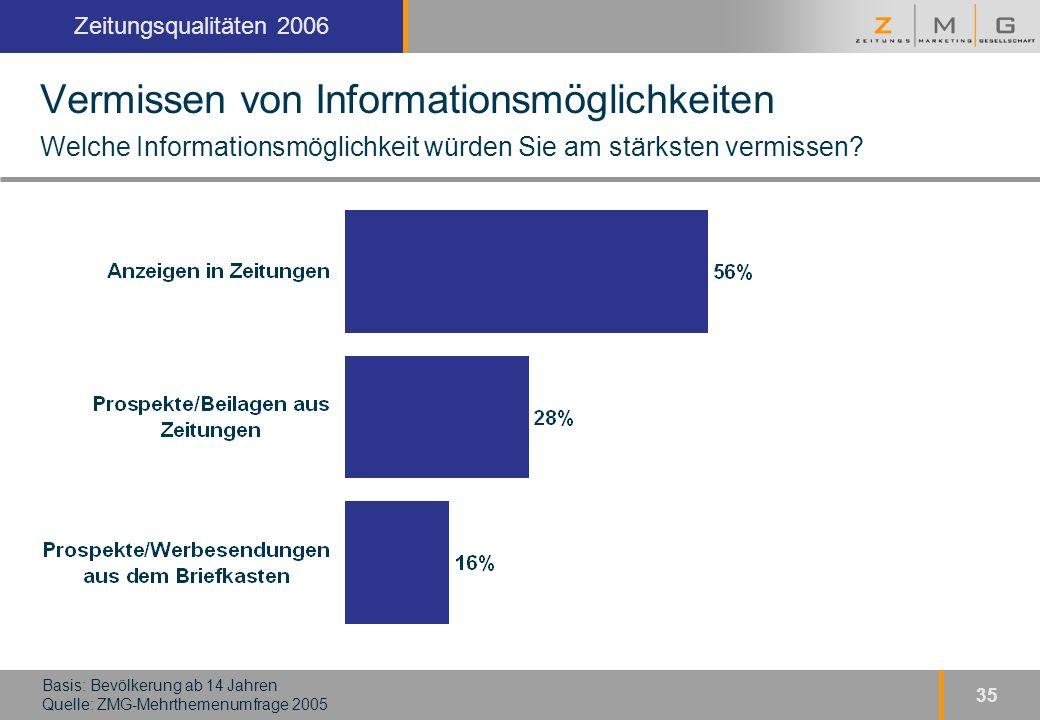Kopfzeile Zeitungsqualitäten 2006 35 Vermissen von Informationsmöglichkeiten Welche Informationsmöglichkeit würden Sie am stärksten vermissen.