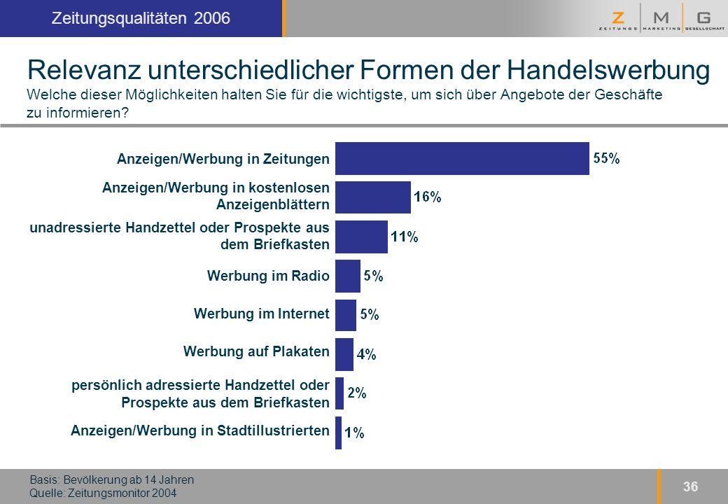 Kopfzeile Zeitungsqualitäten 2006 36 Relevanz unterschiedlicher Formen der Handelswerbung Welche dieser Möglichkeiten halten Sie für die wichtigste, um sich über Angebote der Geschäfte zu informieren.