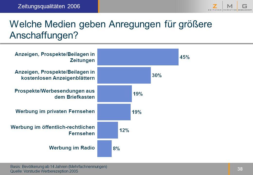 Kopfzeile Zeitungsqualitäten 2006 38 Welche Medien geben Anregungen für größere Anschaffungen.