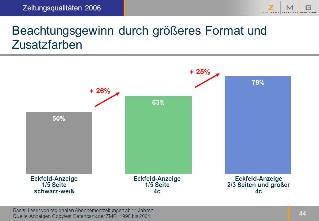 Kopfzeile Zeitungsqualitäten 2006 44 Beachtungsgewinn durch größeres Format und Zusatzfarben Basis: Leser von regionalen Abonnementzeitungen ab 14 Jahren Quelle: Anzeigen-Copytest-Datenbank der ZMG, 1990 bis 2004 Eckfeld-Anzeige 1/5 Seite schwarz-weiß Eckfeld-Anzeige 1/5 Seite 4c Eckfeld-Anzeige 2/3 Seiten und größer 4c + 26% + 25%