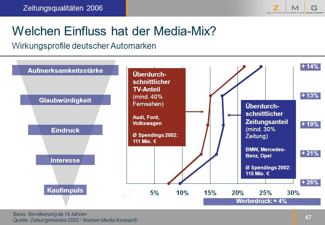 Kopfzeile Zeitungsqualitäten 2006 47 Welchen Einfluss hat der Media-Mix.