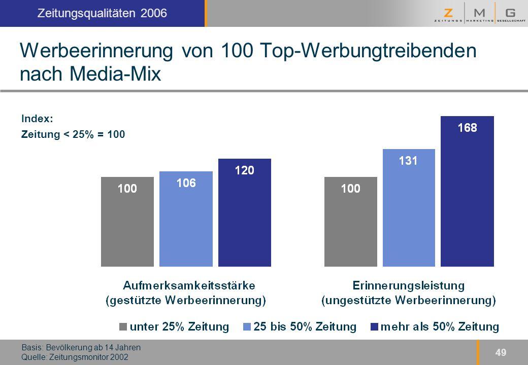 Kopfzeile Zeitungsqualitäten 2006 49 Werbeerinnerung von 100 Top-Werbungtreibenden nach Media-Mix Basis: Bevölkerung ab 14 Jahren Quelle: Zeitungsmonitor 2002 Index: Zeitung < 25% = 100