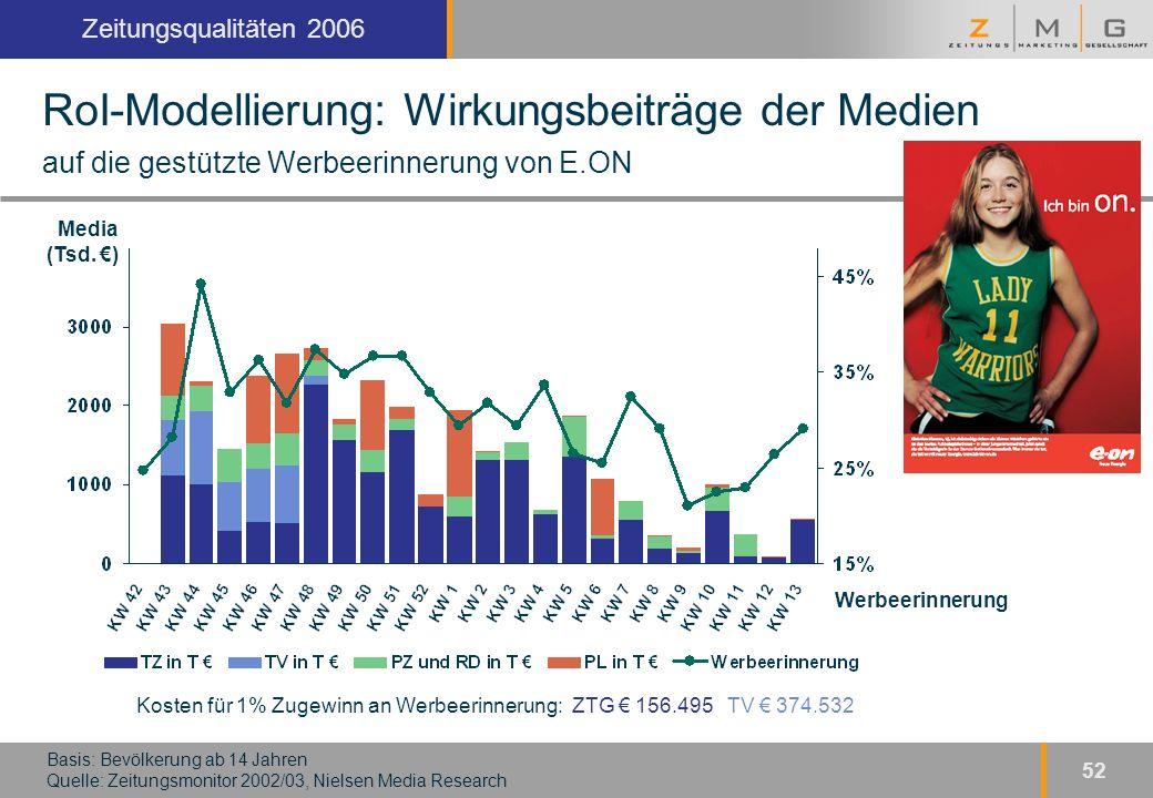 Kopfzeile Zeitungsqualitäten 2006 52 Basis: Bevölkerung ab 14 Jahren Quelle: Zeitungsmonitor 2002/03, Nielsen Media Research RoI-Modellierung: Wirkungsbeiträge der Medien auf die gestützte Werbeerinnerung von E.ON Kosten für 1% Zugewinn an Werbeerinnerung: ZTG € 156.495 TV € 374.532 Media (Tsd.