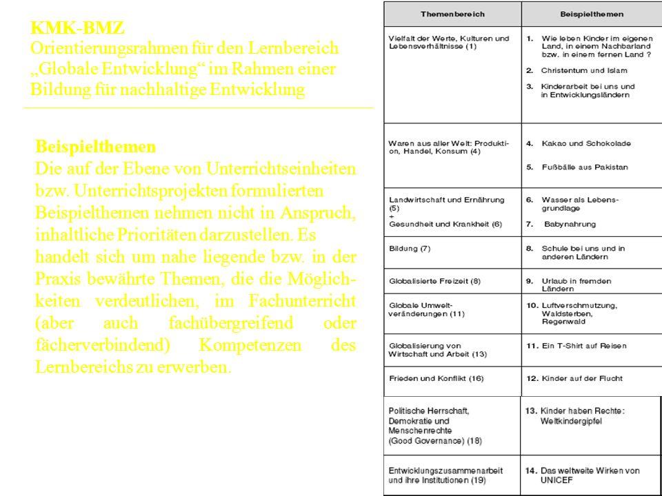 17 Beispielthemen Die auf der Ebene von Unterrichtseinheiten bzw.