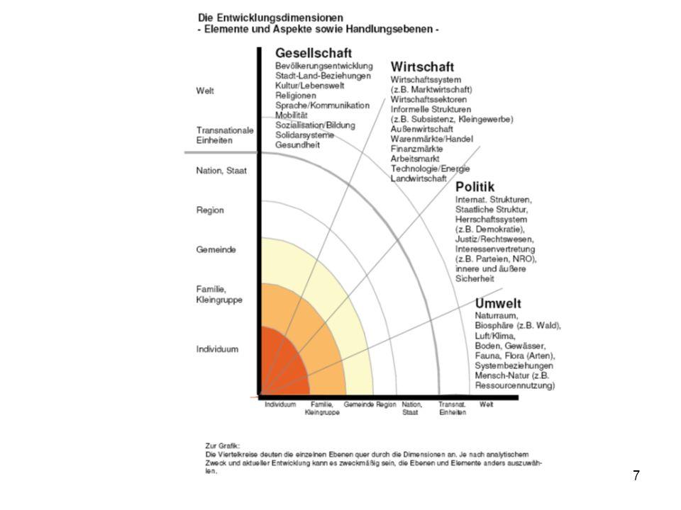18 Herkunft: Broschüre Globale Entwicklung, http://www.kmk.org/aktuell/070614- globale-entwicklung.pdf