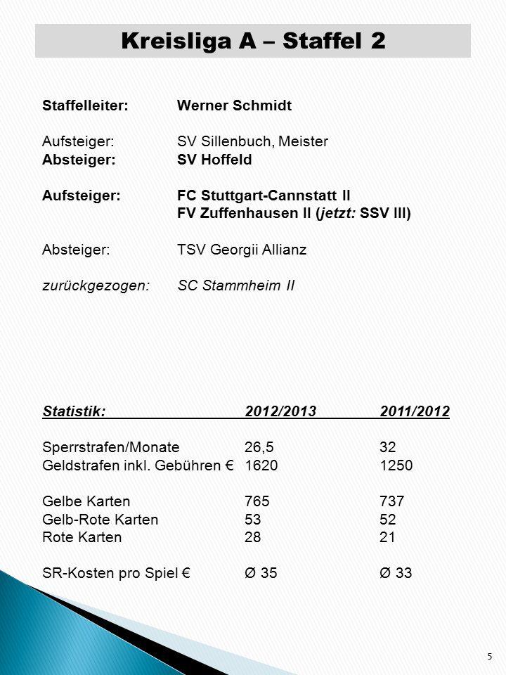 Kreisliga A – Staffel 2 5 Staffelleiter: Werner Schmidt Aufsteiger:SV Sillenbuch, Meister Absteiger:SV Hoffeld Aufsteiger:FC Stuttgart-Cannstatt II FV Zuffenhausen II (jetzt: SSV III) Absteiger:TSV Georgii Allianz zurückgezogen:SC Stammheim II Statistik:2012/20132011/2012 Sperrstrafen/Monate26,532 Geldstrafen inkl.