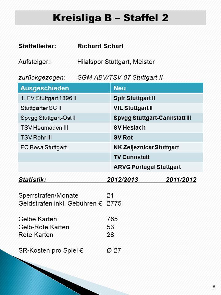 Kreisliga B – Staffel 3 9 Staffelleiter: Wilfried Bittner Aufsteiger:FC Stuttgart-Cannstatt II, Meister zurückgezogen:SV Stuttgart 09 II Statistik:2012/20132011/2012 Sperrstrafen/Monate8,516 Geldstrafen inkl.