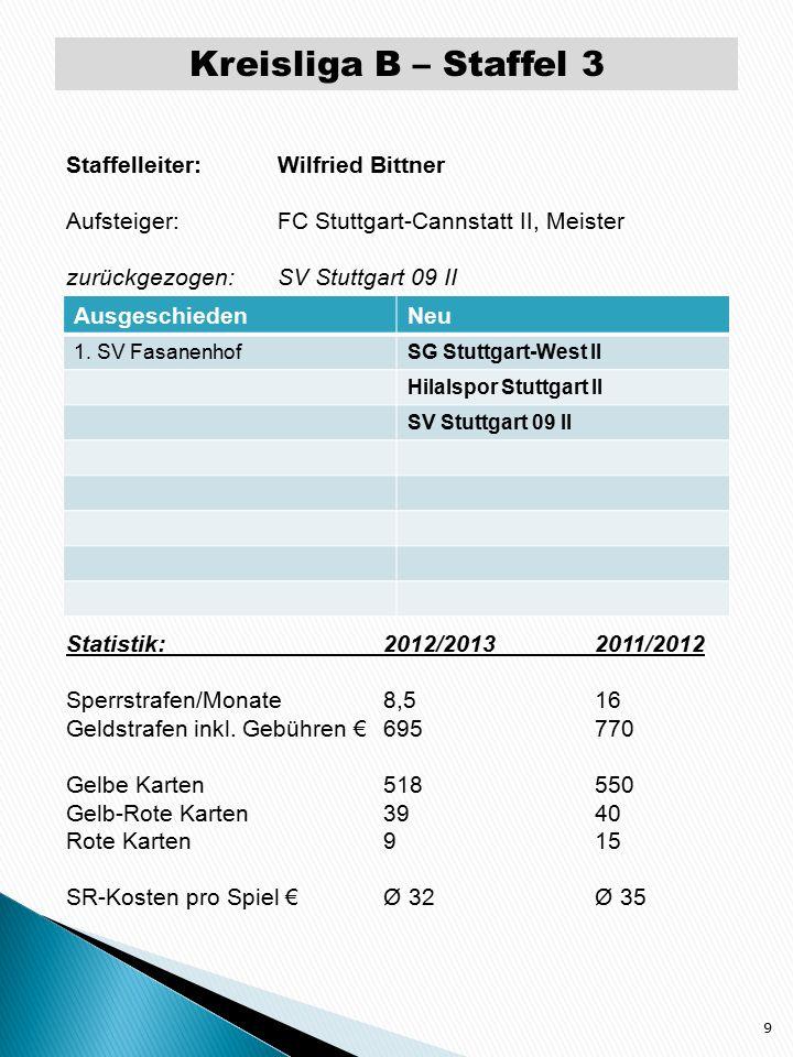 Kreisliga B – Staffel 4 10 Staffelleiter: Wilfried Bittner Aufsteiger:FV Zuffenhausen II, Meister zurückgezogen:SV Prag Stuttgart II Statistik:2012/20132011/2012 Sperrstrafen/Monate18,536 Geldstrafen inkl.