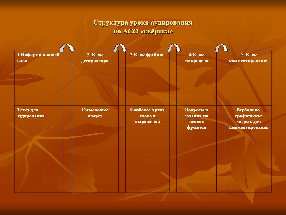 Структура урока аудирования по АСО «свёртка» 1.Информа-ционый блок 2.