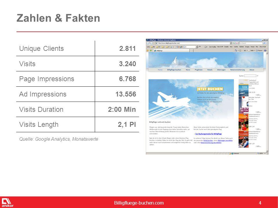 Billigfluege-buchen.com4 Zahlen & Fakten Unique Clients2.811 Visits3.240 Page Impressions6.768 Ad Impressions13.556 Visits Duration2:00 Min Visits Len