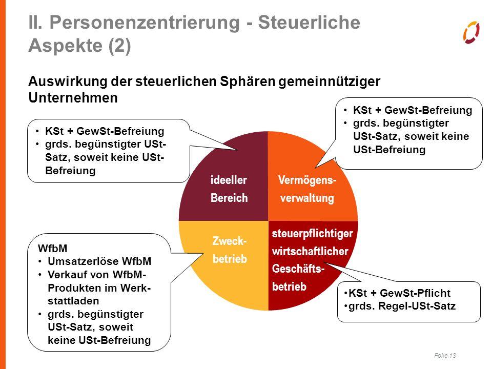 Folie 13 II. Personenzentrierung - Steuerliche Aspekte (2) Auswirkung der steuerlichen Sphären gemeinnütziger Unternehmen steuerpflichtiger wirtschaft