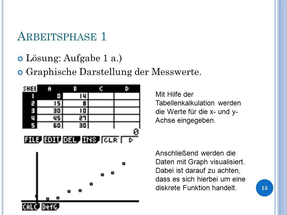 A RBEITSPHASE 1 Lösung: Aufgabe 1 a.) Graphische Darstellung der Messwerte. 15 Mit Hilfe der Tabellenkalkulation werden die Werte für die x- und y- Ac