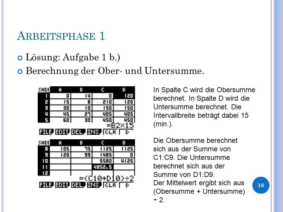 A RBEITSPHASE 1 Lösung: Aufgabe 1 b.) Berechnung der Ober- und Untersumme. 16 In Spalte C wird die Obersumme berechnet. In Spalte D wird die Untersumm