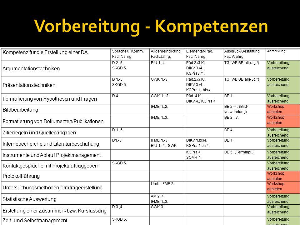 Kompetenz für die Erstellung einer DA Sprache u. Komm. Fach/Jahrg Allgemeinbildung Fach/Jahrg. Elementar-Päd. Fach/Jahrg. Ausdruck/Gestaltung Fach/Jah