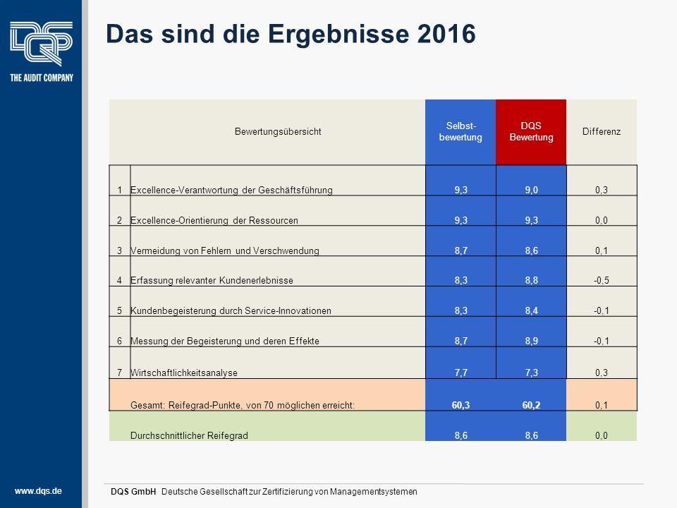 www.dqs.de DQS GmbH Deutsche Gesellschaft zur Zertifizierung von Managementsystemen Das sind die Ergebnisse 2016 Bewertungsübersicht Selbst- bewertung