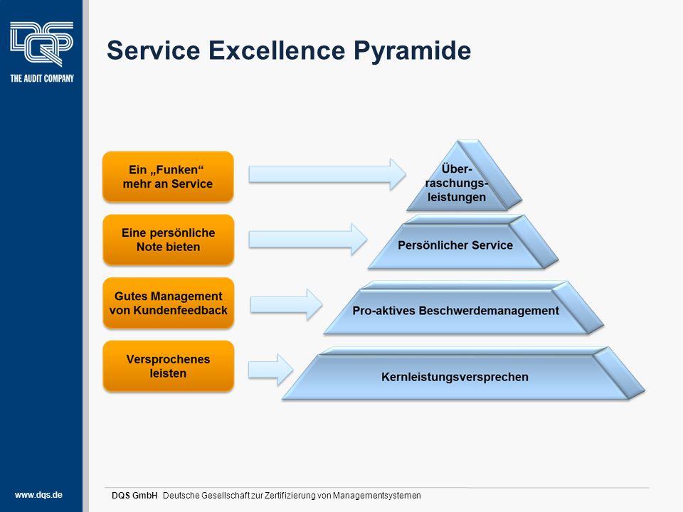 www.dqs.de DQS GmbH Deutsche Gesellschaft zur Zertifizierung von Managementsystemen Gesamtergebnis  keine Haupt- und keine Nebenabweichungen  Aufrechterhaltung der AZAV-Zulassung  SE-Auszeichnung wird in der Stufe PLATIN erreicht!!.