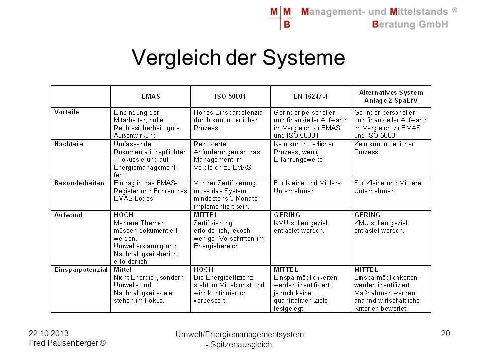 22.10.2013 Fred Pausenberger © Umwelt/Energiemanagementsystem - Spitzenausgleich 20 Vergleich der Systeme