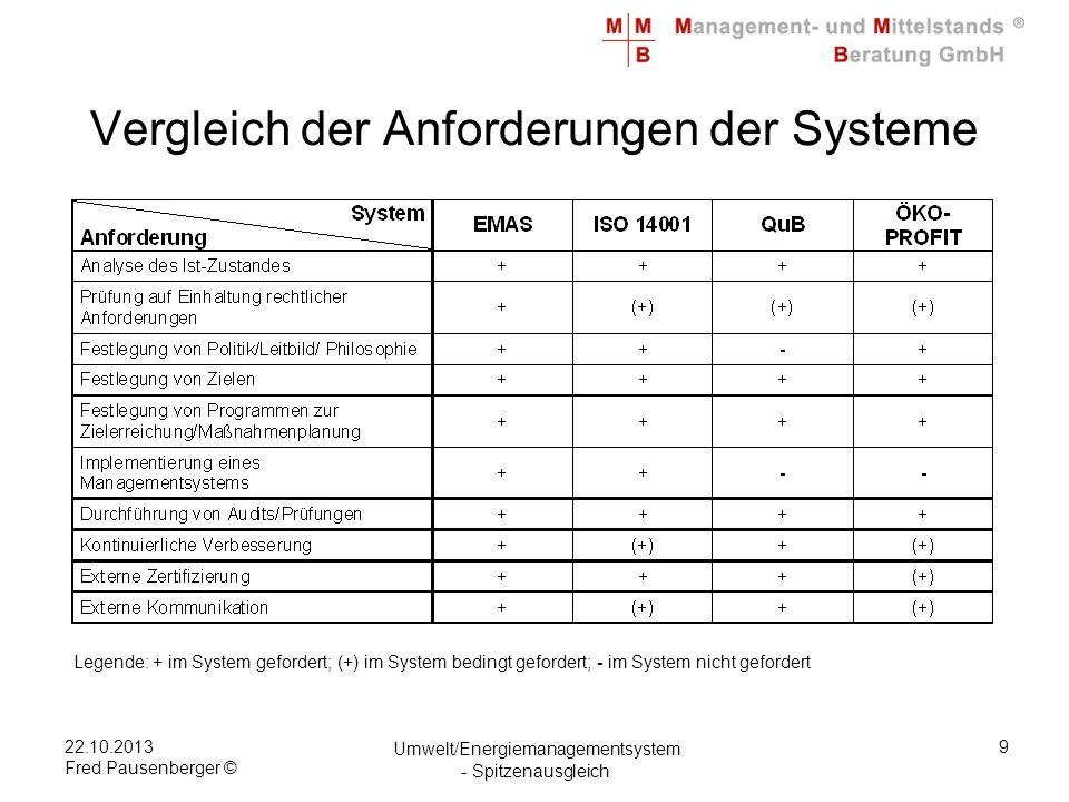 22.10.2013 Fred Pausenberger © Umwelt/Energiemanagementsystem - Spitzenausgleich 9 Vergleich der Anforderungen der Systeme Legende: + im System gefordert; (+) im System bedingt gefordert; - im System nicht gefordert