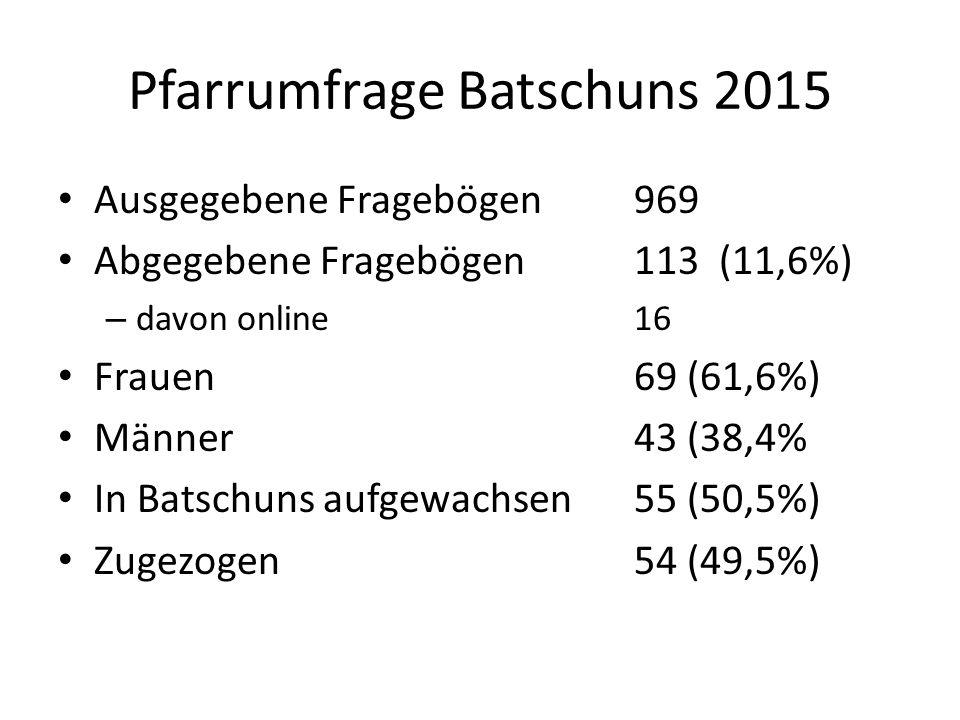 Pfarrumfrage Batschuns 2015 Ausgegebene Fragebögen 969 Abgegebene Fragebögen113 (11,6%) – davon online16 Frauen69 (61,6%) Männer43 (38,4% In Batschuns aufgewachsen55 (50,5%) Zugezogen54 (49,5%)